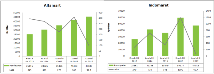 Alfamart vs Indomaret income graph comparison