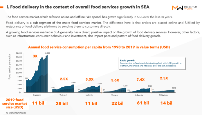 Food Delivery In South East Asia Almost Tripled In 2020 Accelerated By Covid 19 Tld By Mw Do