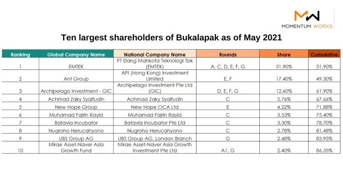 Bukalapak Shareholder - List (Full)