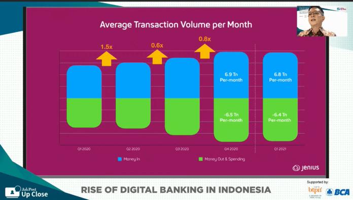 Digital banking Indonesia future - jenius transaction volume