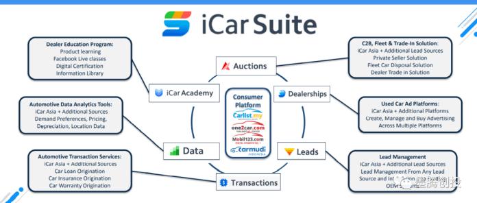 Carsome iCar Asia - iCar Asia business