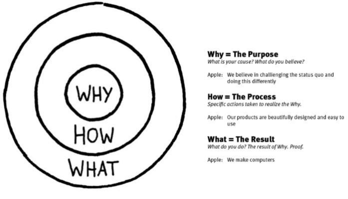 Simple writing - Golden circle
