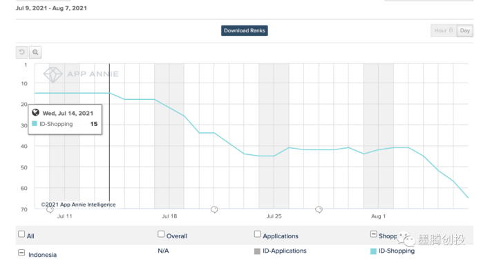 Shein Indonesia - Number of mobile downloads