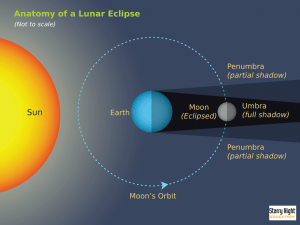 Lunar-Eclipse-Geometry