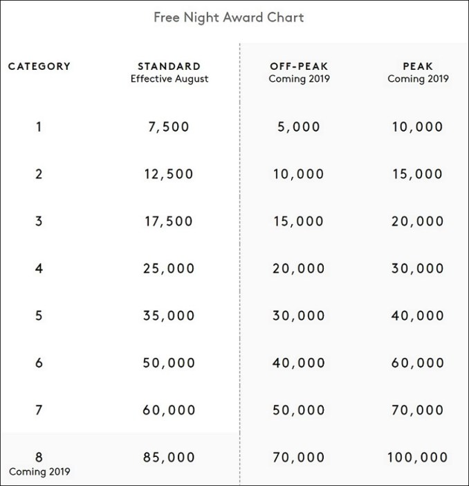 marriott rewards new chart