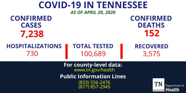 Monday's Update: The tested  number for Tennessee rises above 100,000 for the first time. Moore County holds steady at just two confirmed cases.