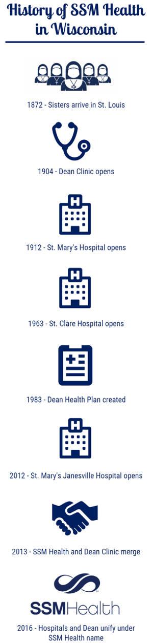 history-ssm-health-wisconsin-timeline-strating-1872