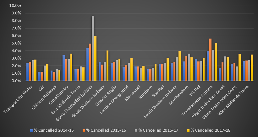 Graph of UK % Trains Cancelled by Operator
