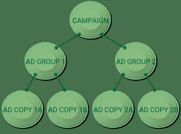 Google Campaign Structure