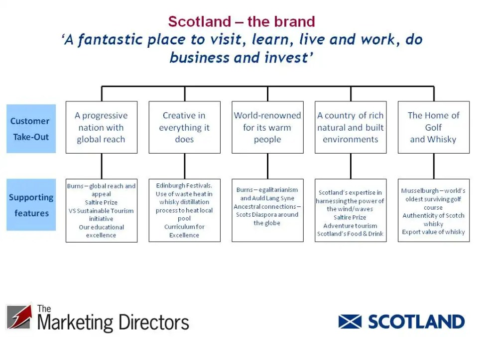 Scotland the Brand - Desired Audience Take-Out| Nation branding