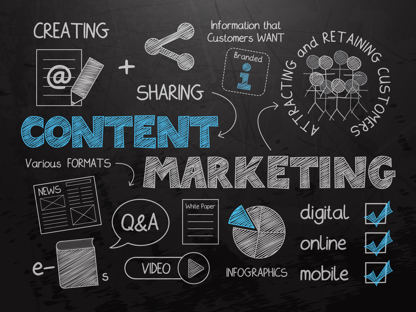 Content Marketing 101 What Why And How To Use For Real