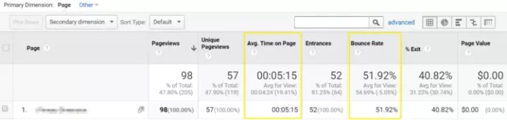 Bounce Rate - Google Analytics metric to monitor (dwell time)