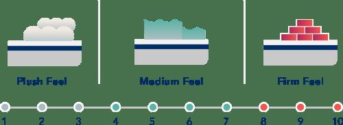 Mattress-Firmness-Small
