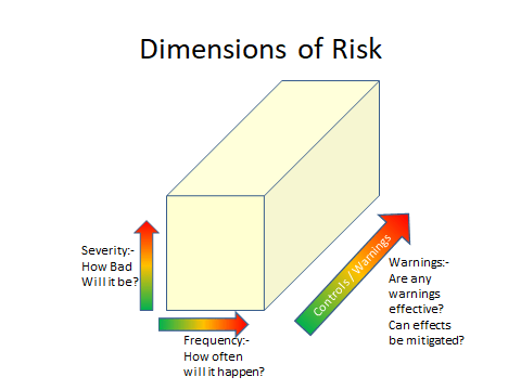Dimensions of risk