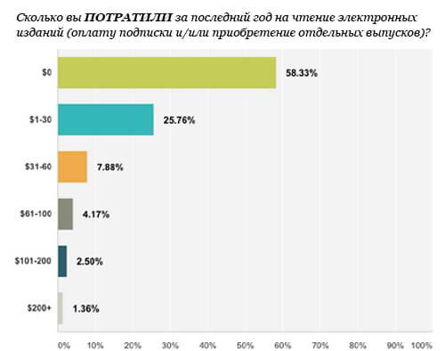 MequodaGraph_spend_ru2