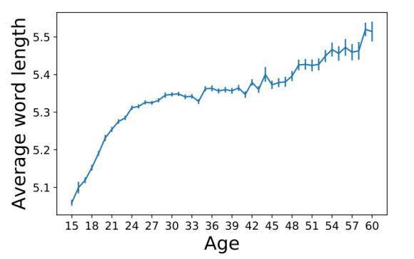 Средняя длина слова в 2016 году в зависимости от возраста