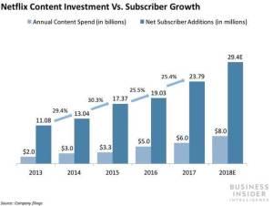 Вложения Netflix в контент против роста подписной базы