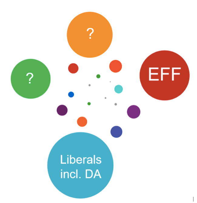 Four communities dominated the election discussions in 2014. Two of them clearly related to the EFF and liberals (including the DA) but the other two were more difficult to describe initially.