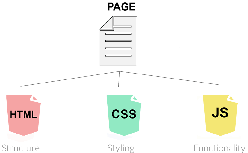 how to get your website load faster with HTML, CSS, and JS