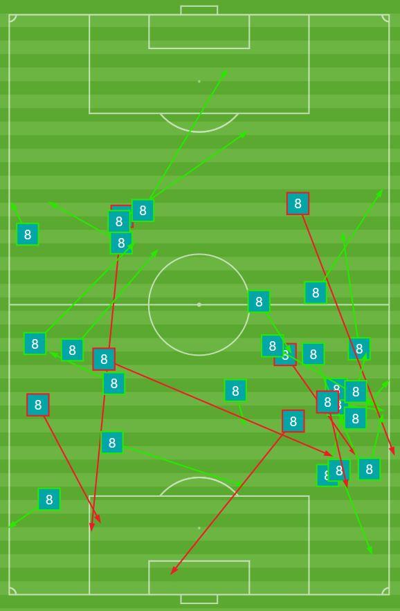 Julian Buescher's passing map vs. Valour FC