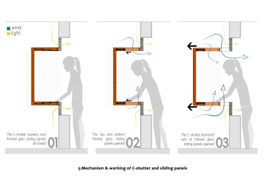 03-Mechanism-&-working-of-C-shutter-and-sliding-glass