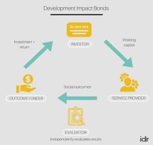 Development Impact Bonds