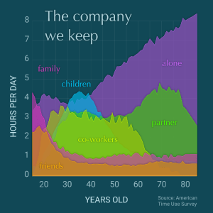Hours per day v/s Years