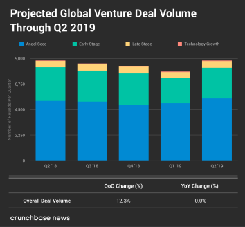 Projected Global Venture