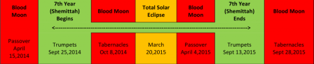Blood Moon Calendar