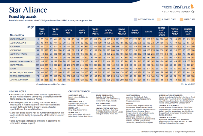 singapore airlines star alliance award chart, chase ultimate rewards for europe