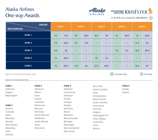 using Krisflyer miles to book Hawaii flights