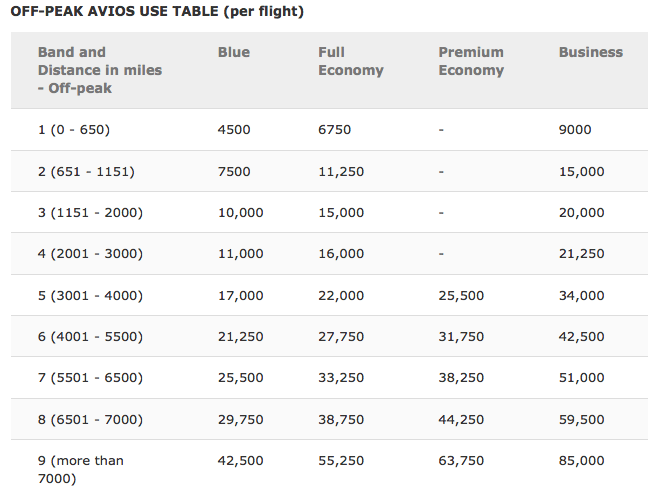 British Airways avios redemption table for Iberia flights