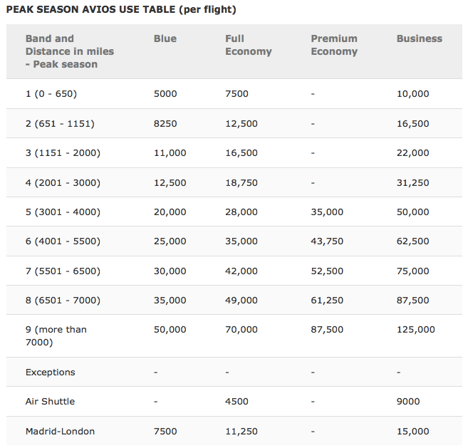 Iberia Avios redemption table