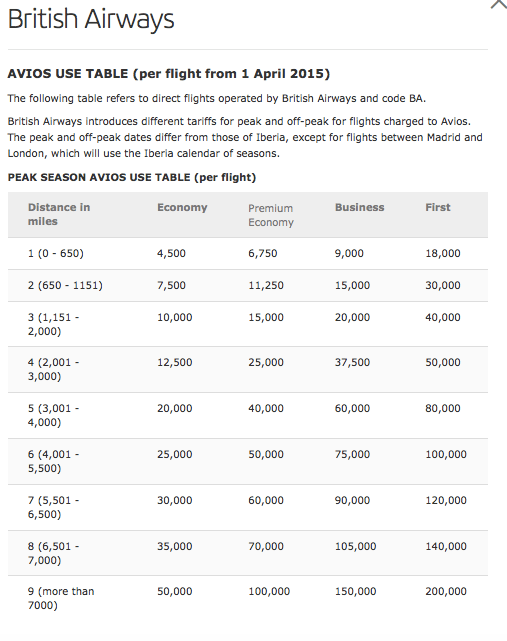 British Airways avios redemption table for Iberia flights