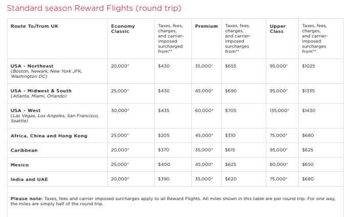 Virgin Atlantic Flying Club chart 2018