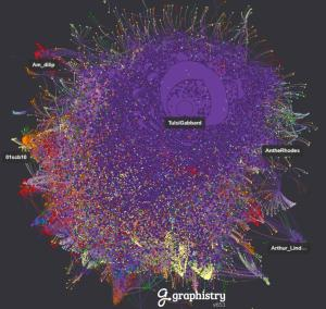 """Thousands of inauthentic Twitter accounts emerge when exploring tweets where @TulsiGabbard's handle appears (large highlighted cluster includes ~20K accounts) cc: @yoyoel @delbius @vijaya"" Thanks to @GeoffGoldberg!"