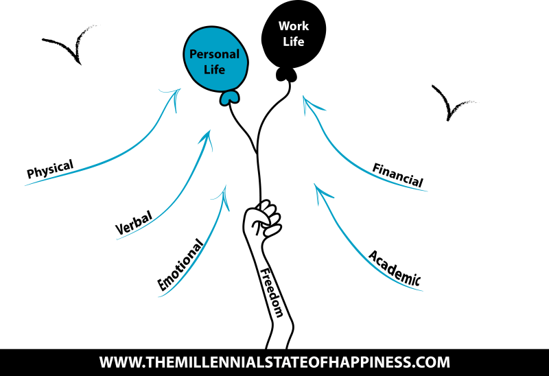 Millennial Happiness Infographic