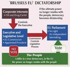 Afbeeldingsresultaat voor eu dictatorship