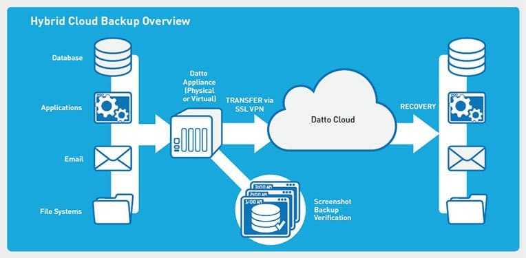 datto-backup
