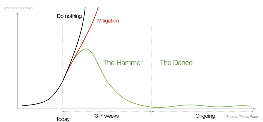 the hammer the dance