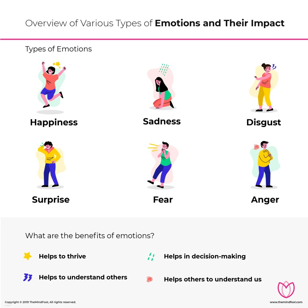 Overview of Various Types of Emotions and Their Impact