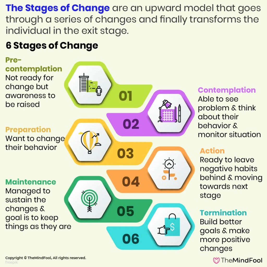 The Six Stages of Change that Dictate Our Behavior