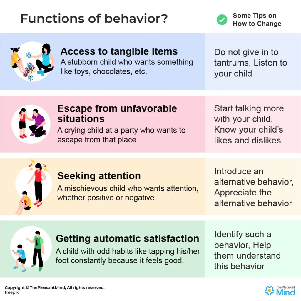 Functions of Behavior: Why You Behave the Way You Behave?