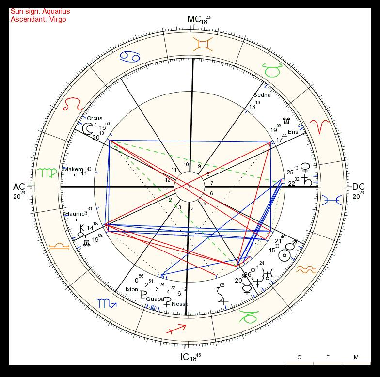 A Guide to Deep Synastry in Astrology: Light Rays Fuse or