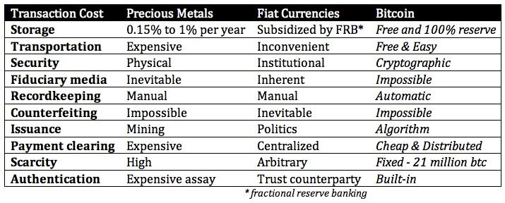 transactioncosts