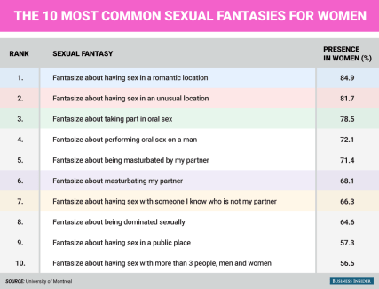 bi_graphics_sexual-fantasies-commmon-in-women