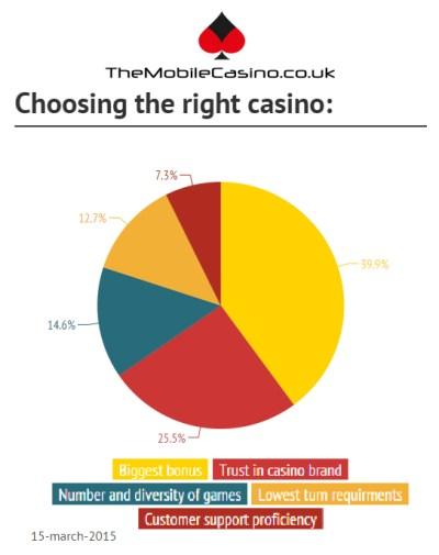 Mobile Casino poll 2