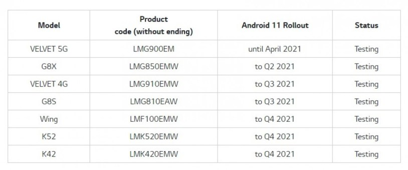 LG Android 11 rollout schedule