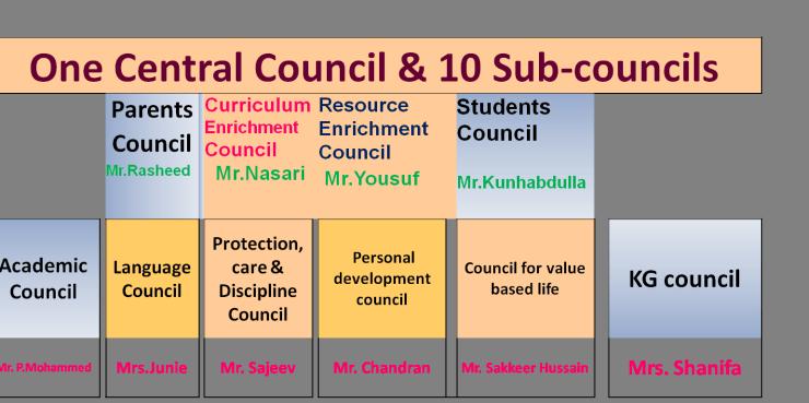 councils slide