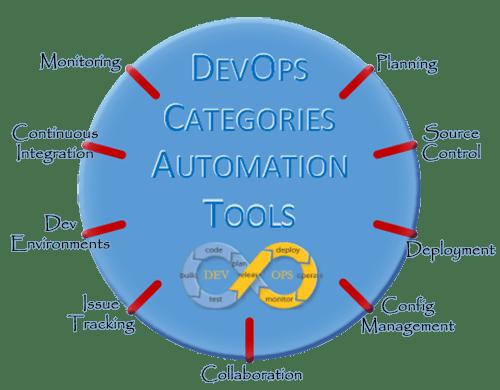 DevOps Tools Circle - The Modern Developer